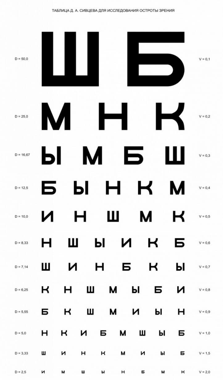Таблицу для проверки зрения печать